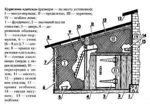 Схема(чертеж) возведения курятника