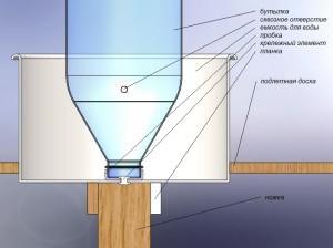 Схема изготовления поилки из бутылки